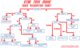 star-trek-movie-recognition-flow-chart