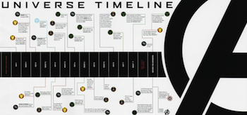 Marvel Cinematic Universe Timeline Infographic