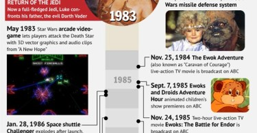 The First 35 Years of Star Wars Infographic