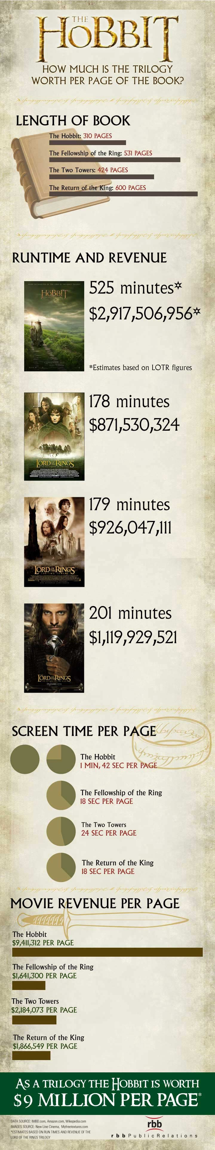 The hobbit how much is the trilogy worth per page of the book