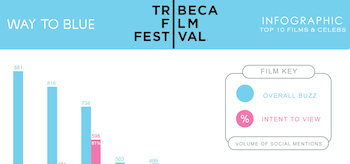 Tribeca Film Festival Top 10 Films and Celebs Buzz Infographic
