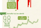 The Walking Dead Infographic Season One Two Three Four